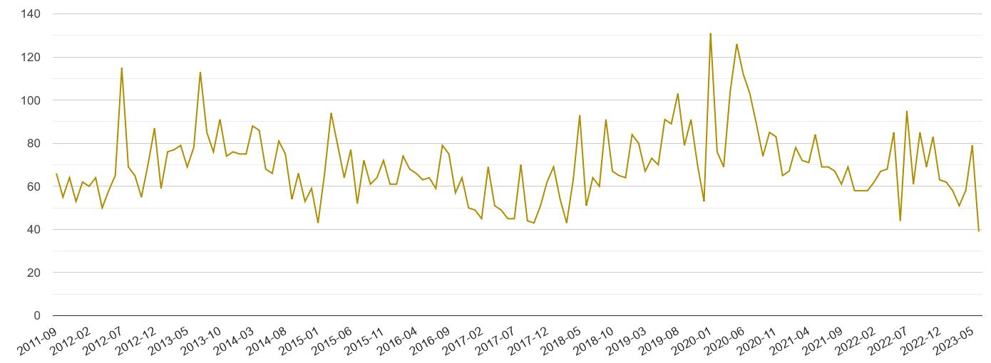 Swindon drugs crime volume