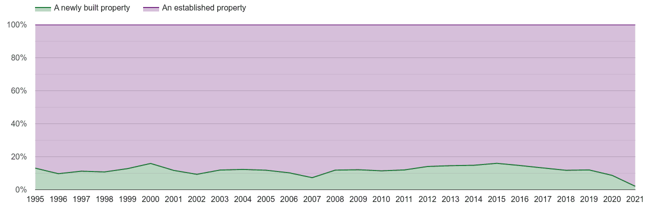 Taunton annual sales share of new homes and older homes