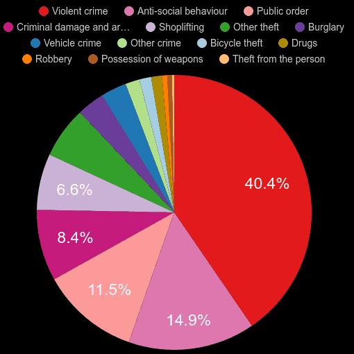 Taunton crime statistics