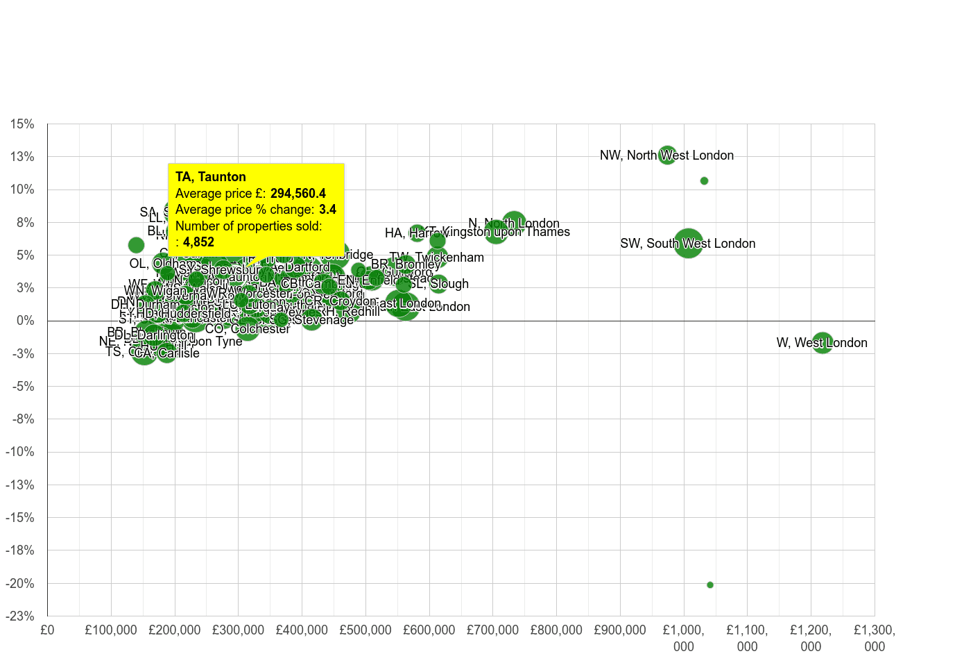 Taunton house prices compared to other areas