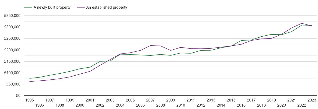 Taunton house prices new vs established