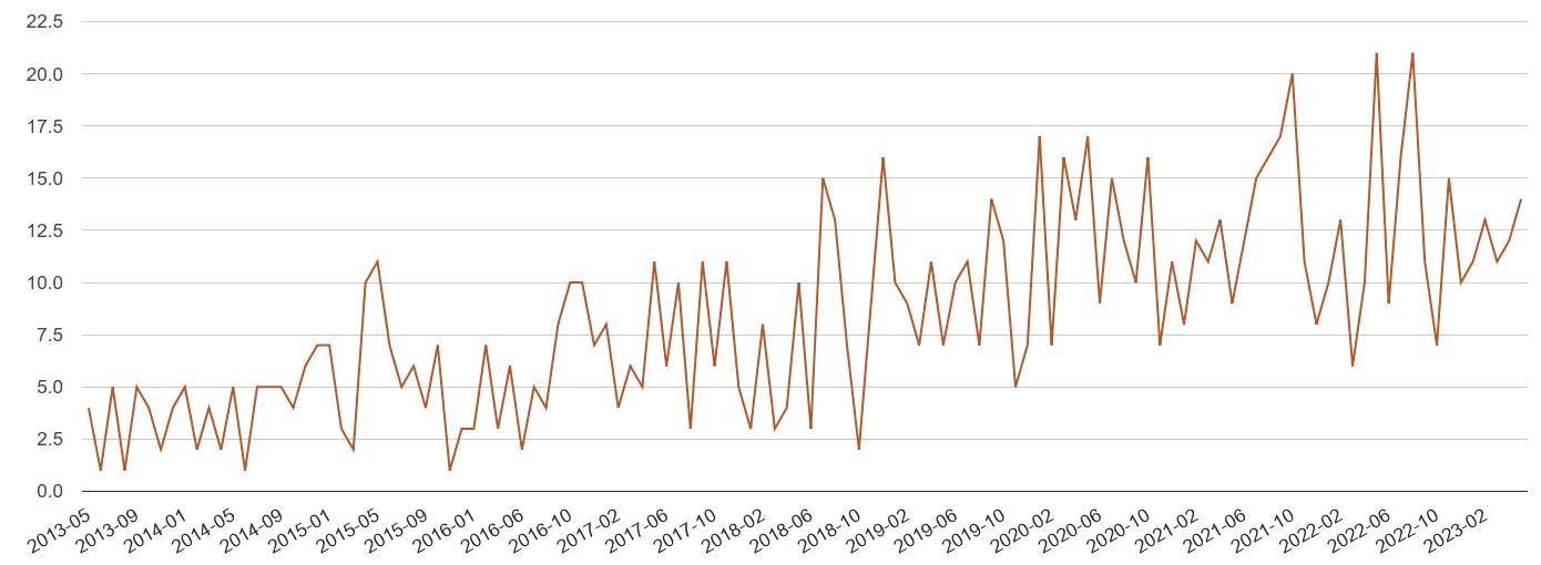 Taunton possession of weapons crime volume
