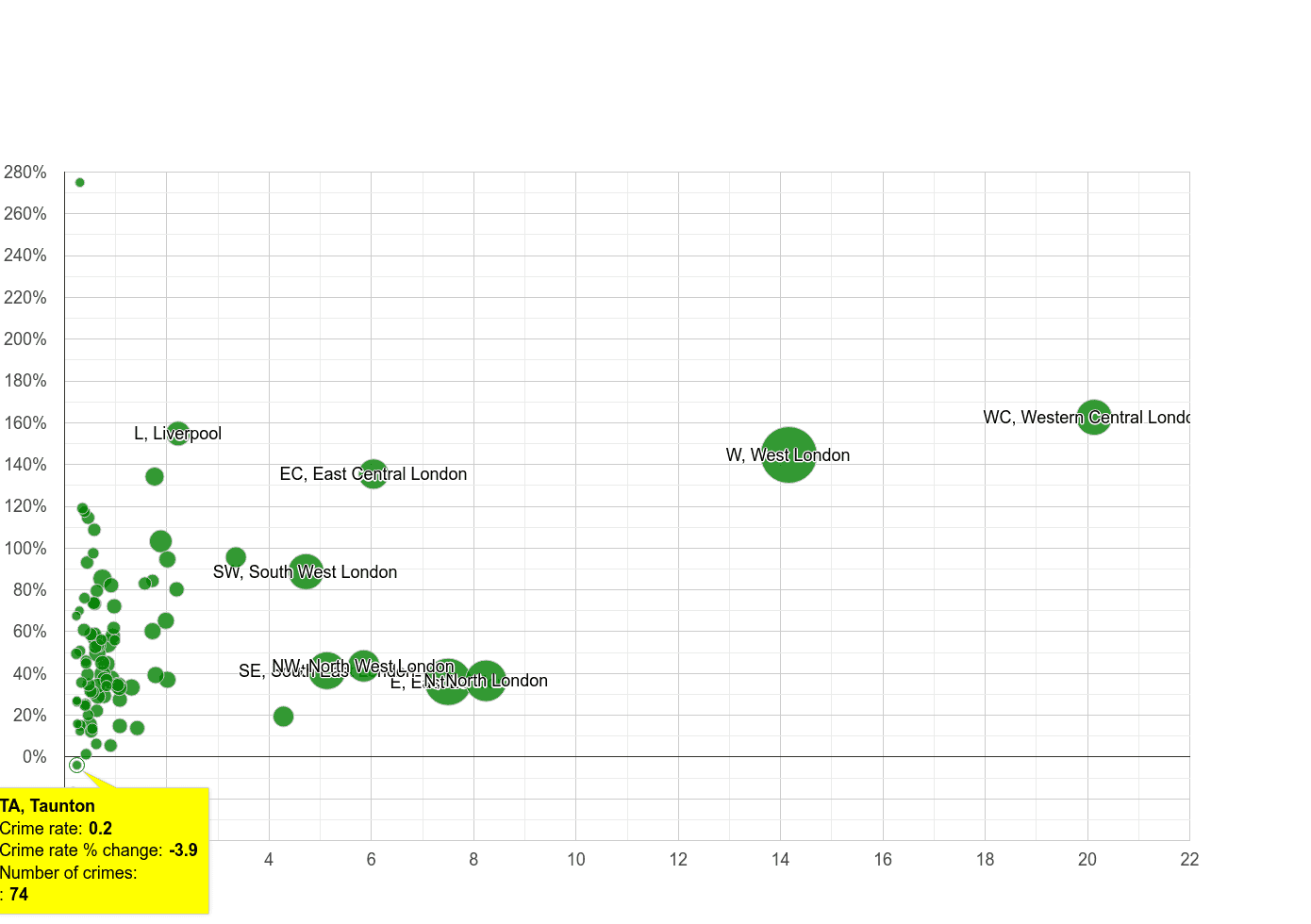 Taunton theft from the person crime rate compared to other areas