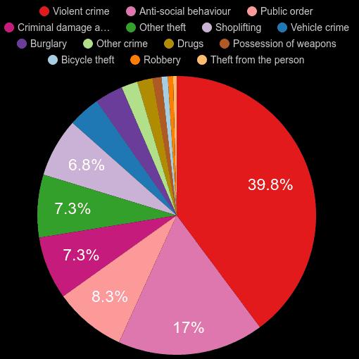 Telford crime statistics
