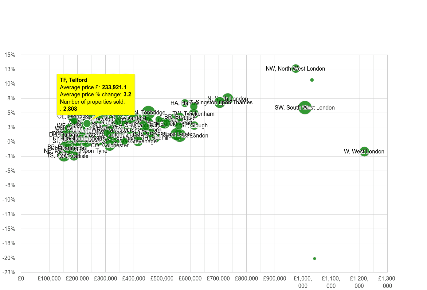 Telford house prices compared to other areas