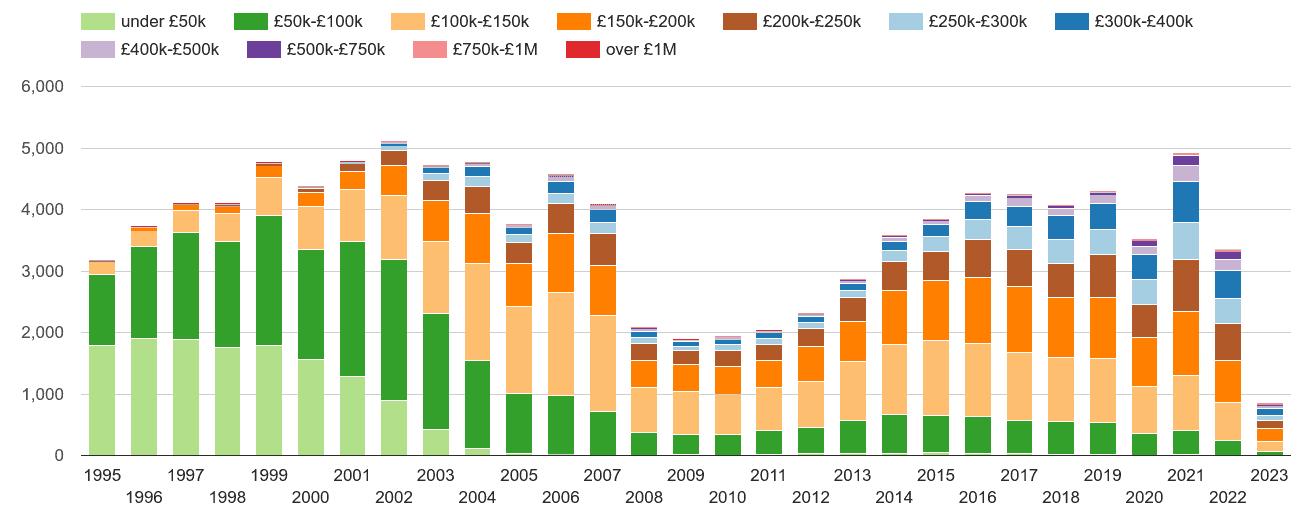 Telford property sales volumes