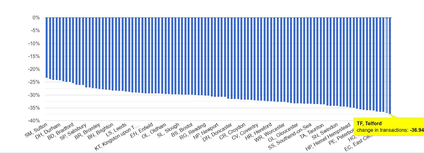 Telford sales volume change rank