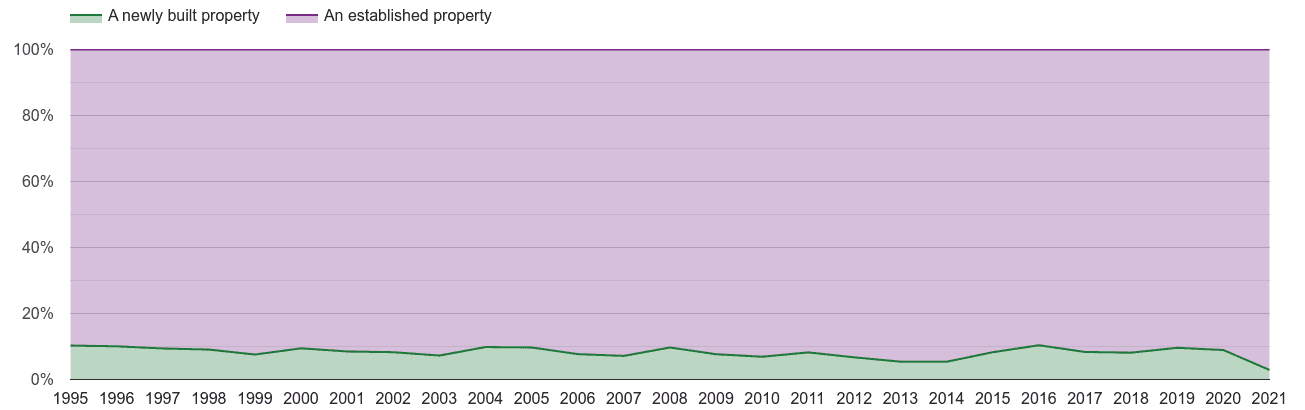Tonbridge annual sales share of new homes and older homes