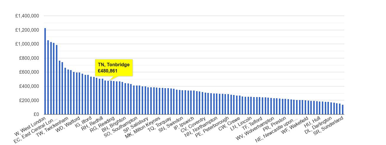 Tonbridge house price rank