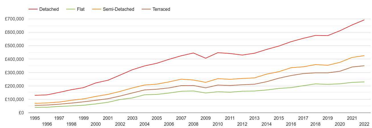 Tonbridge house prices by property type