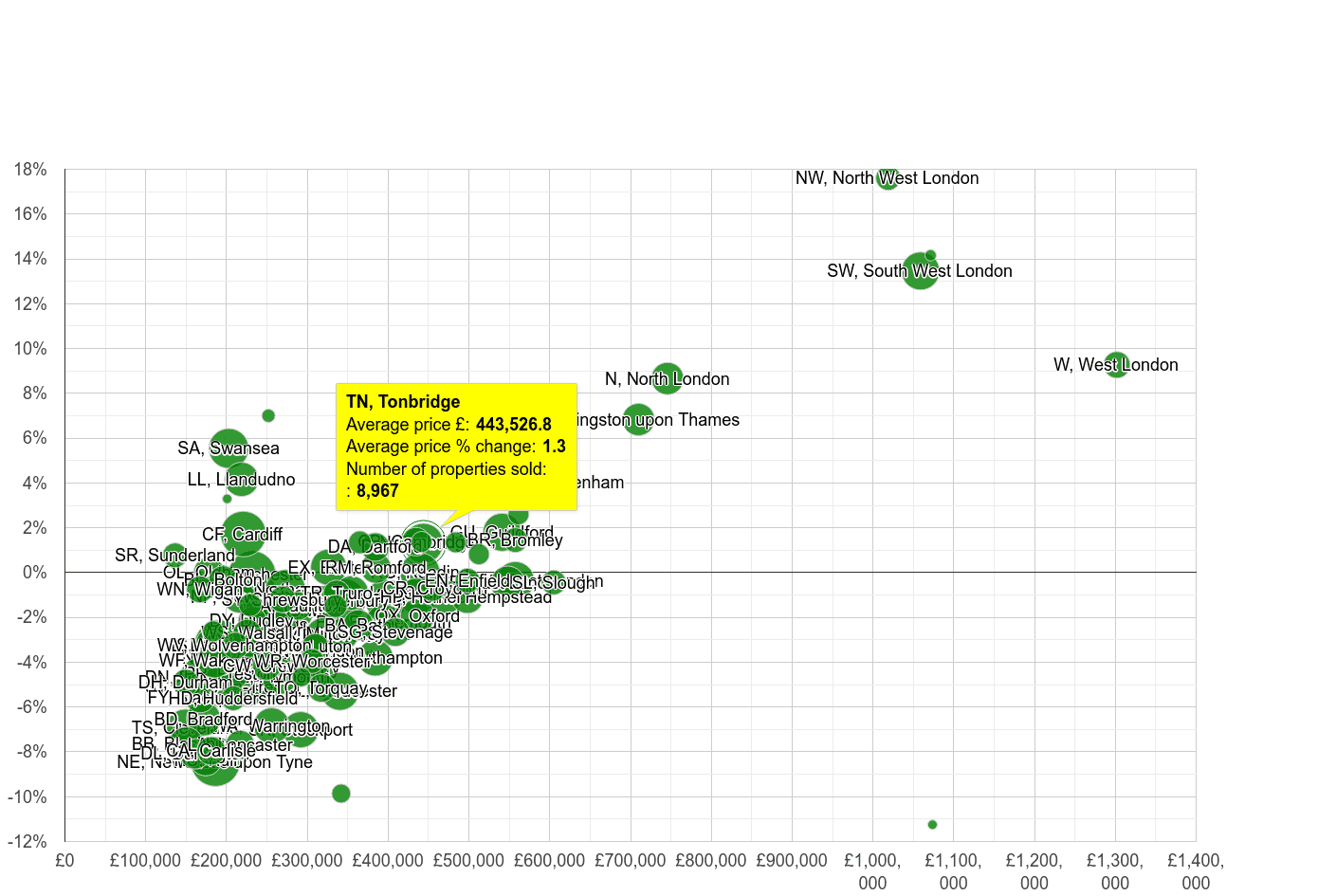 Tonbridge house prices compared to other areas