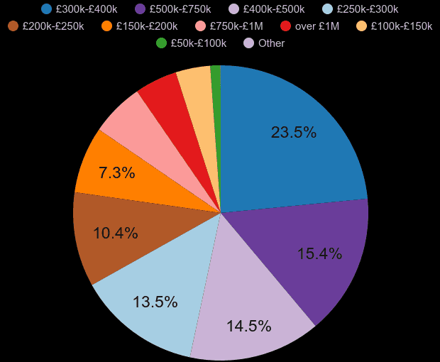 Tonbridge property sales share by price range