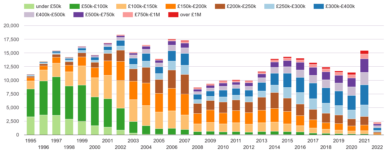 Tonbridge property sales volumes