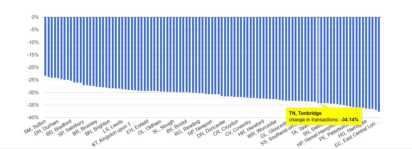 Tonbridge sales volume change rank