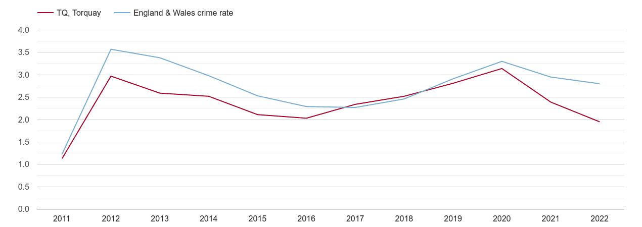 Torquay drugs crime rate
