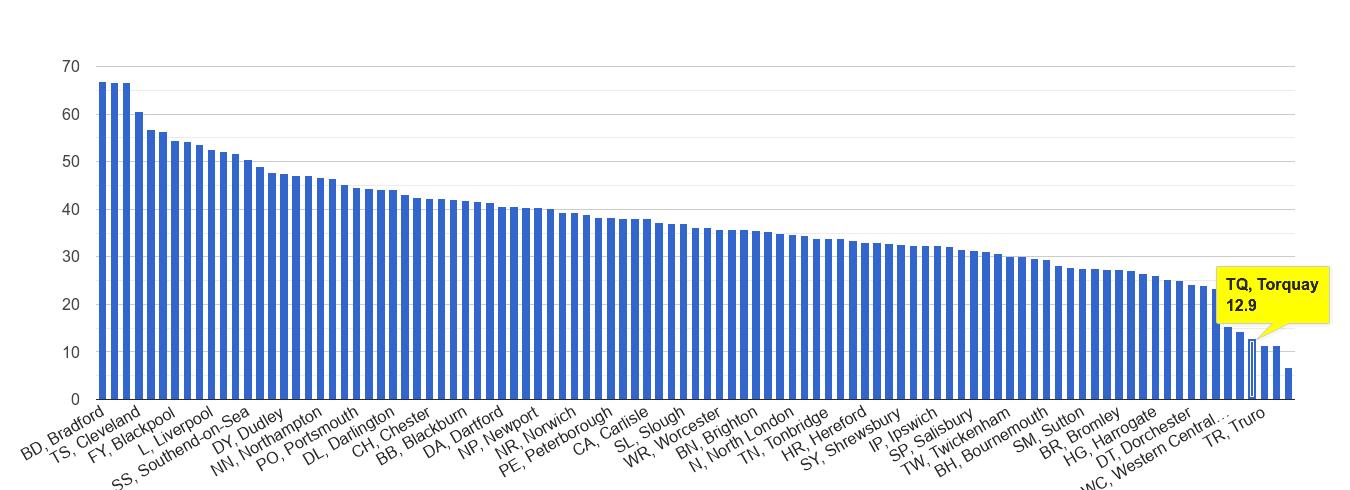 Torquay violent crime rate rank
