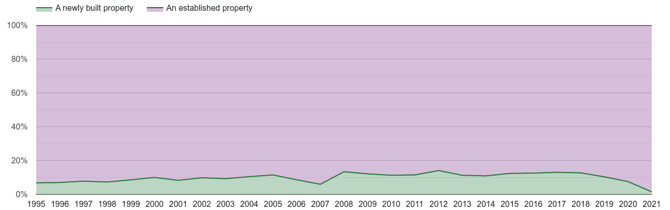 Truro annual sales share of new homes and older homes