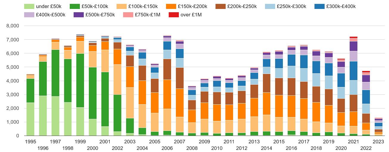 Truro property sales volumes