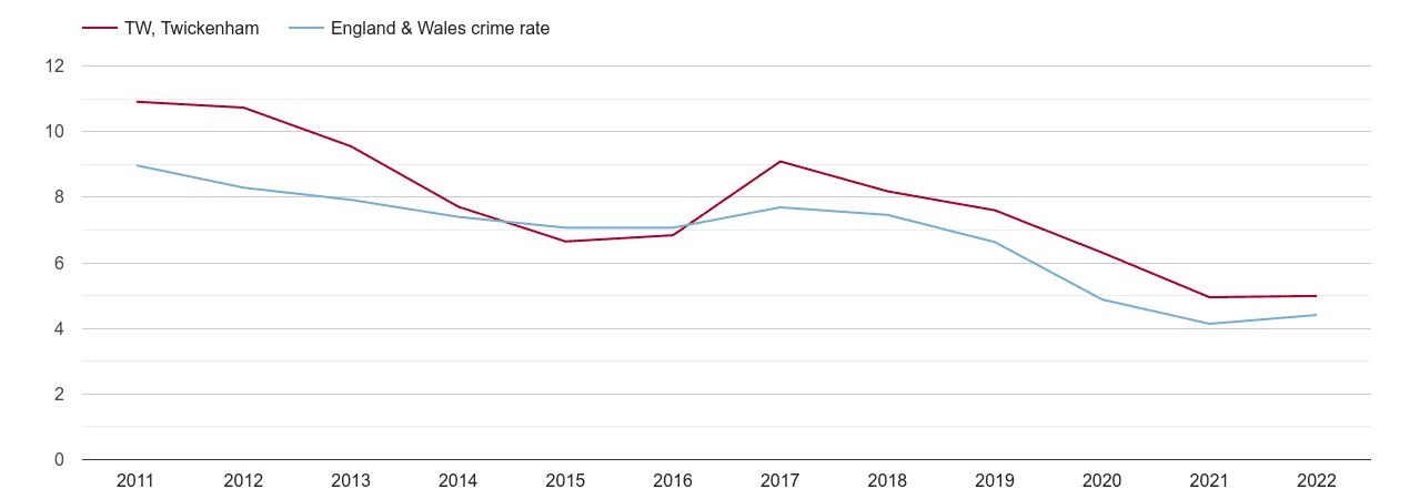 Twickenham burglary crime rate