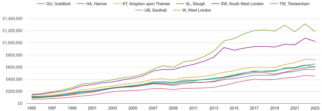 Twickenham house prices and nearby areas