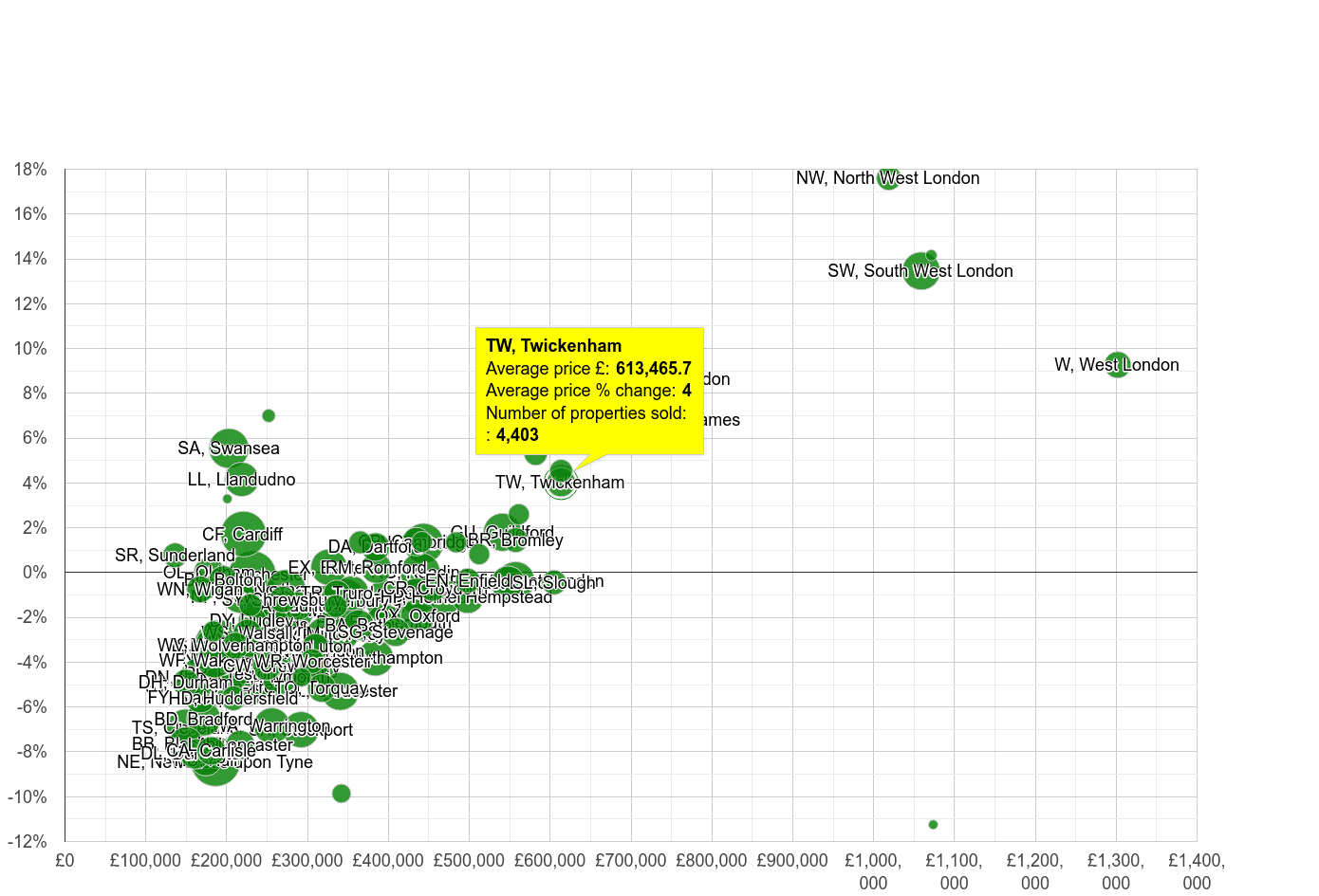 Twickenham house prices compared to other areas