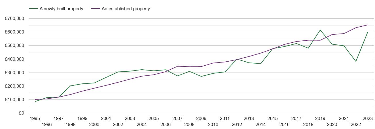 Twickenham house prices new vs established
