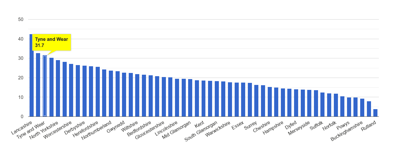 Tyne and Wear antisocial behaviour crime rate rank