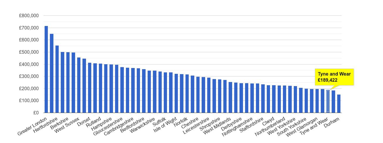Tyne and Wear house price rank