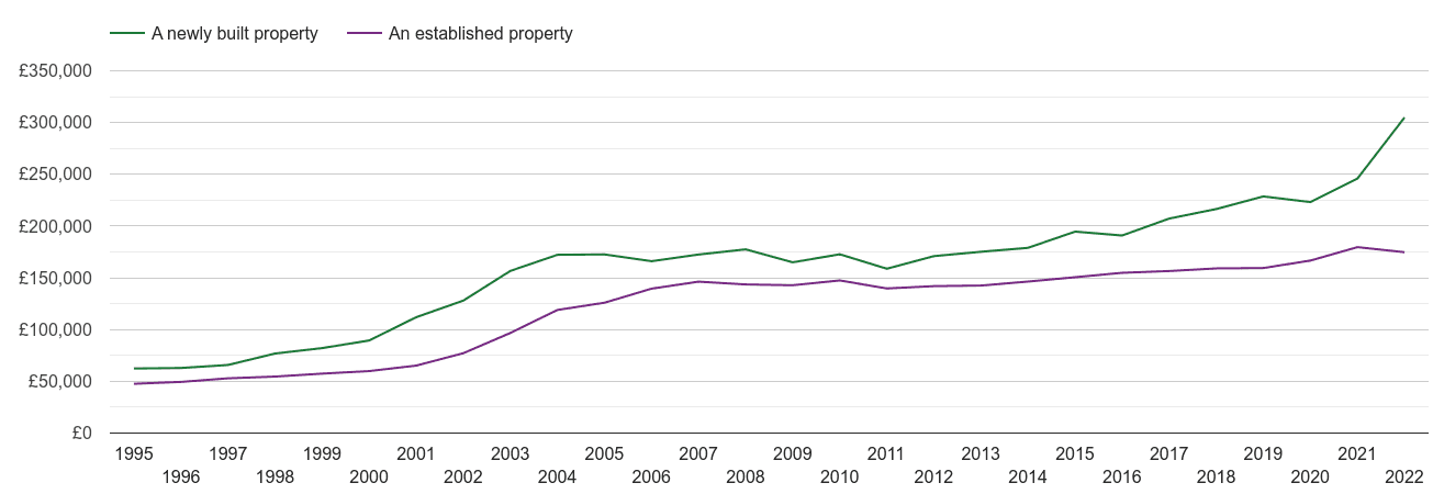 Tyne and Wear house prices new vs established