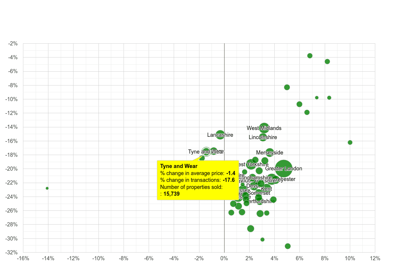 Tyne and Wear property price and sales volume change relative to other counties