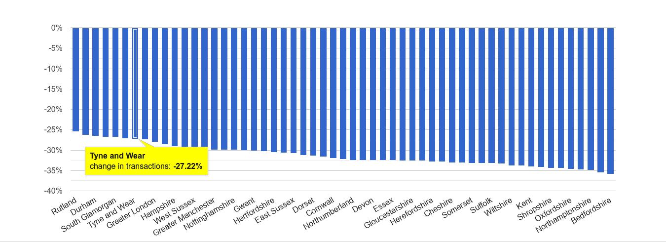 Tyne and Wear sales volume change rank