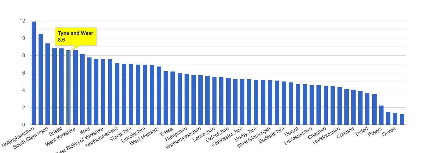 Tyne and Wear shoplifting crime rate rank