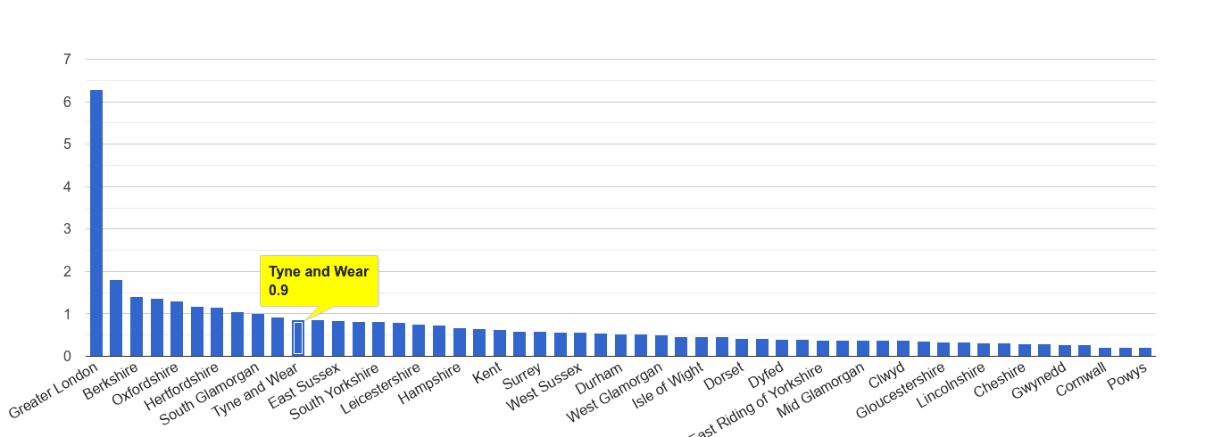 Tyne and Wear theft from the person crime rate rank