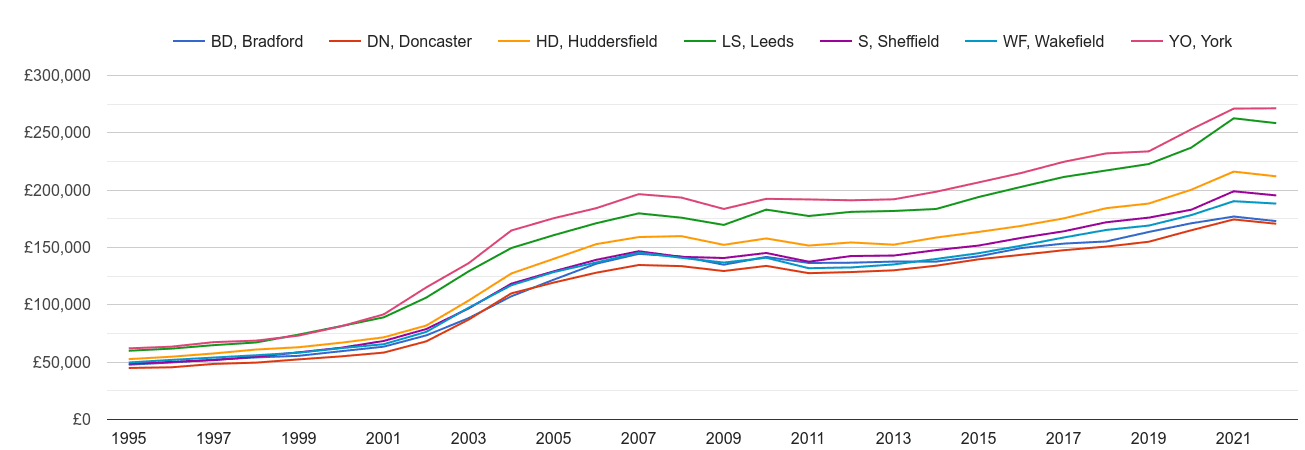 Wakefield house prices and nearby areas