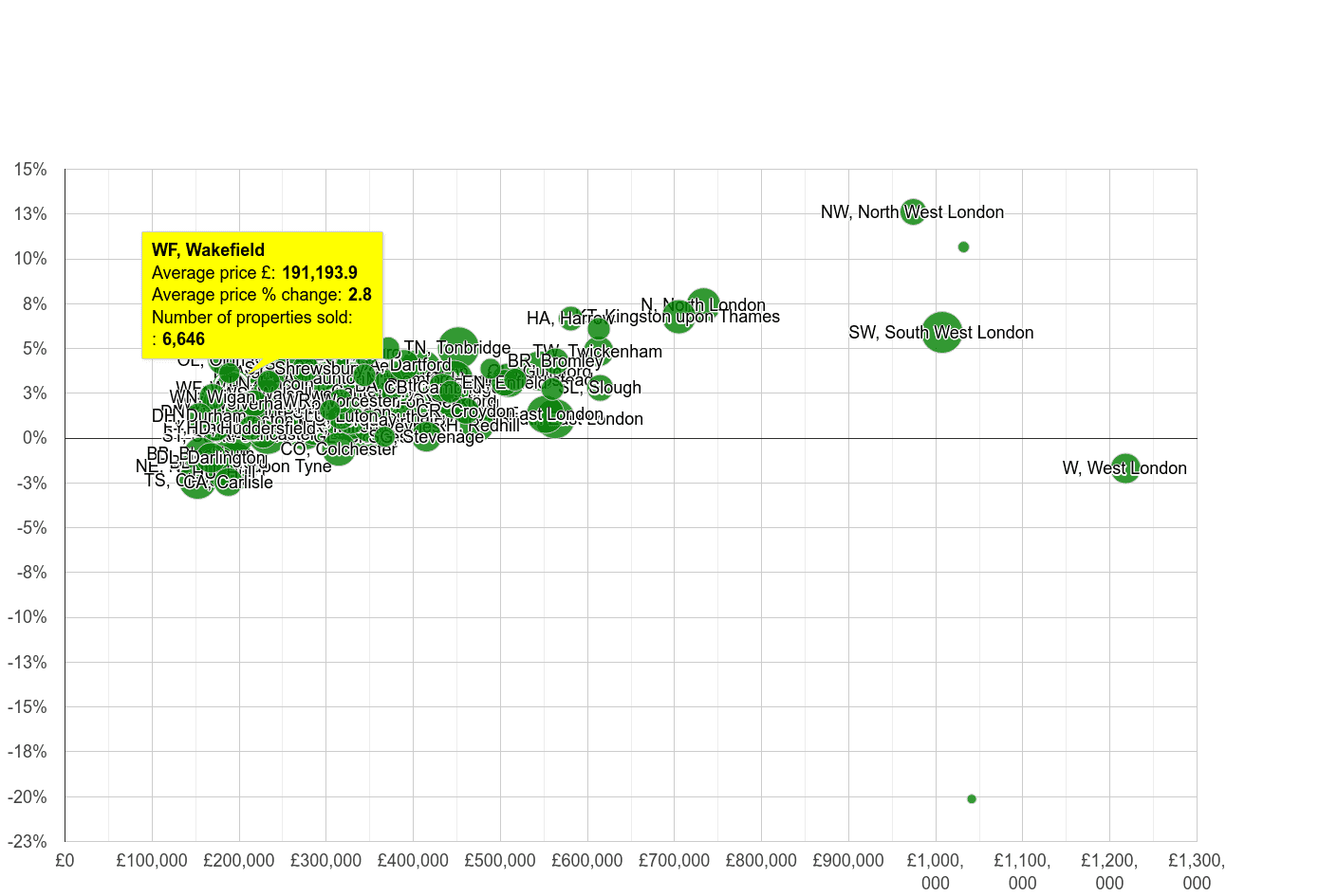 Wakefield house prices compared to other areas