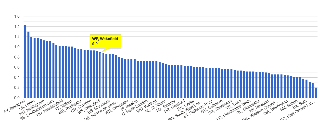 Wakefield possession of weapons crime rate rank