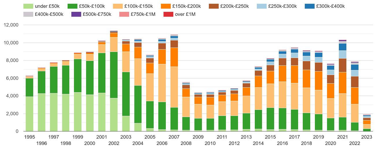 Wakefield property sales volumes
