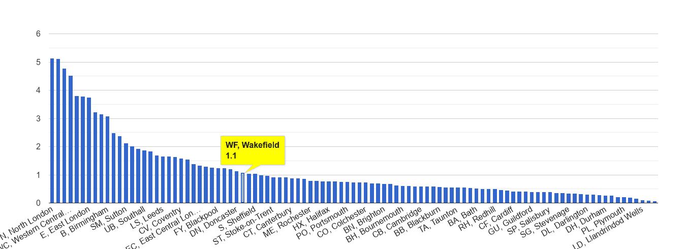 Wakefield robbery crime rate rank