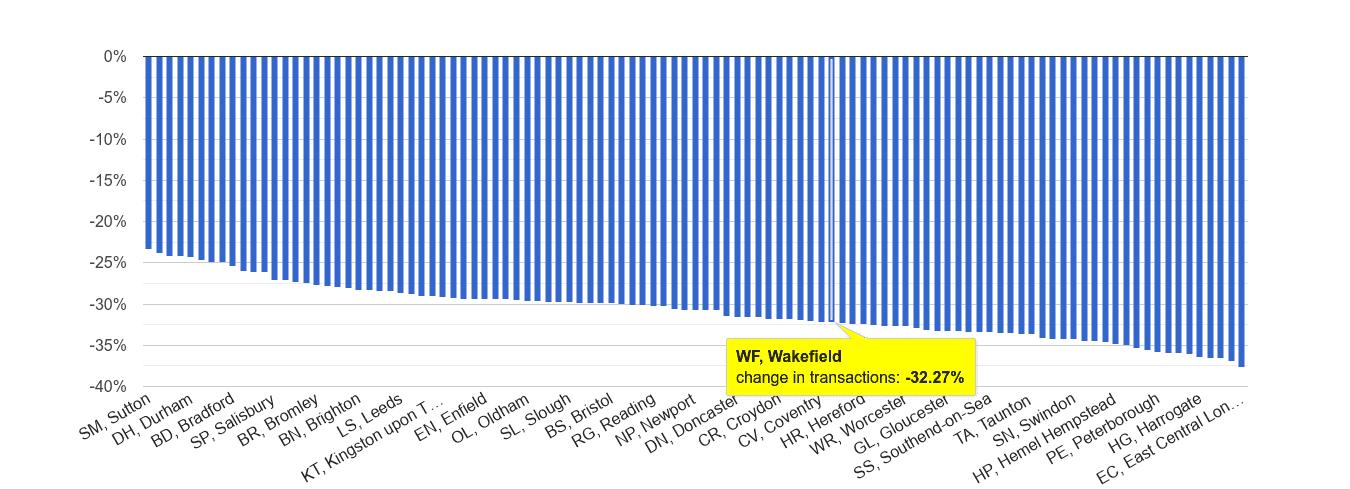 Wakefield sales volume change rank
