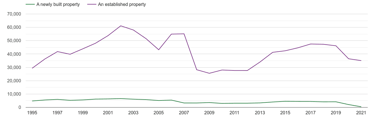 Wales annual sales of new homes and older homes