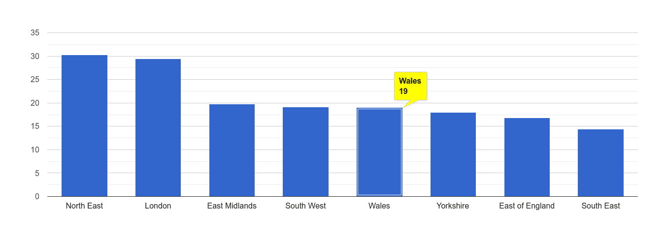 Wales antisocial behaviour crime rate rank