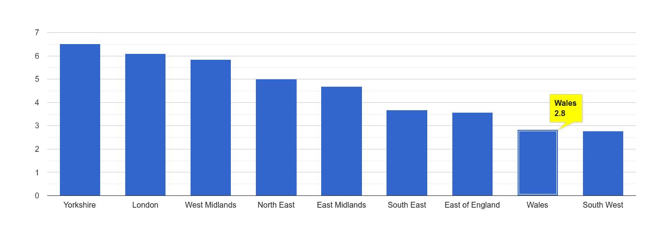 Wales burglary crime rate rank