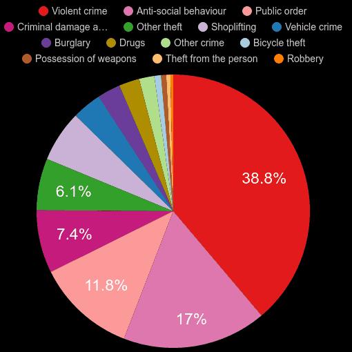 Wales crime statistics