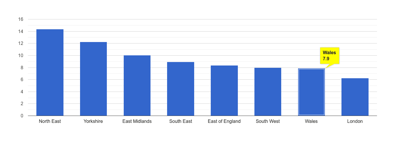 Wales criminal damage and arson crime rate rank