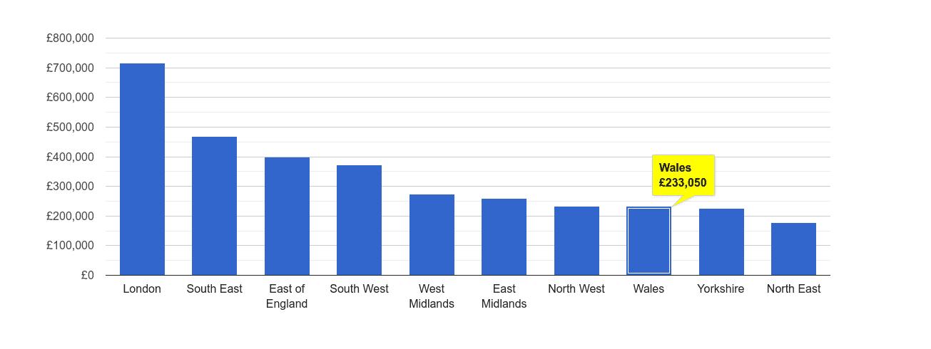 Wales house price rank