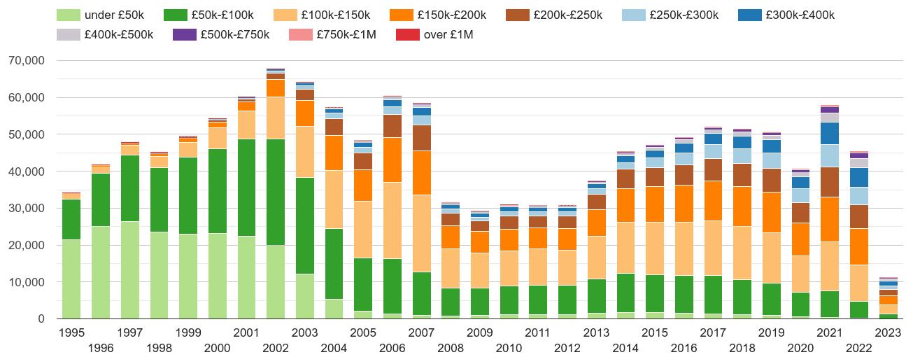 Wales property sales volumes