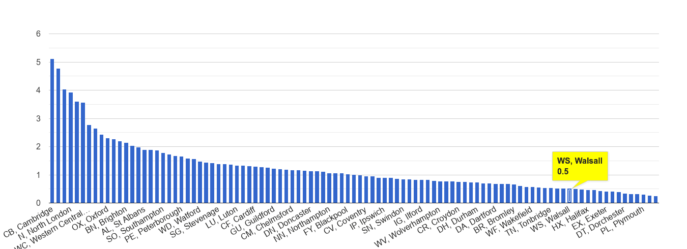 Walsall bicycle theft crime rate rank