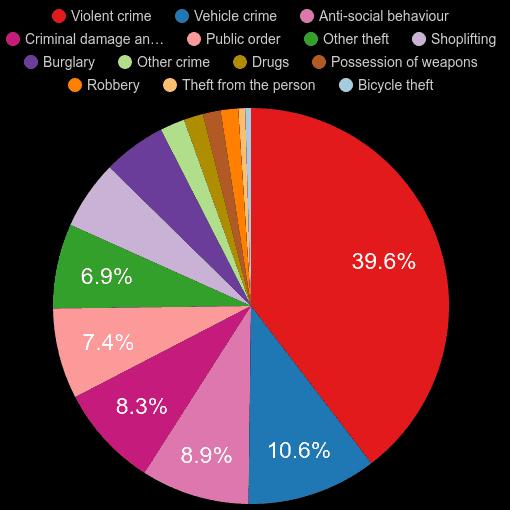 Walsall crime statistics