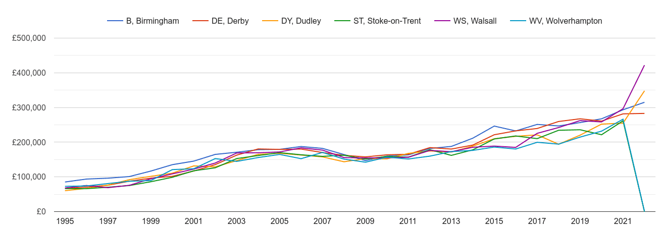 Walsall new home prices and nearby areas