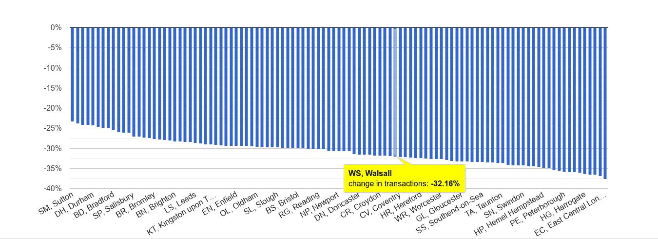Walsall sales volume change rank